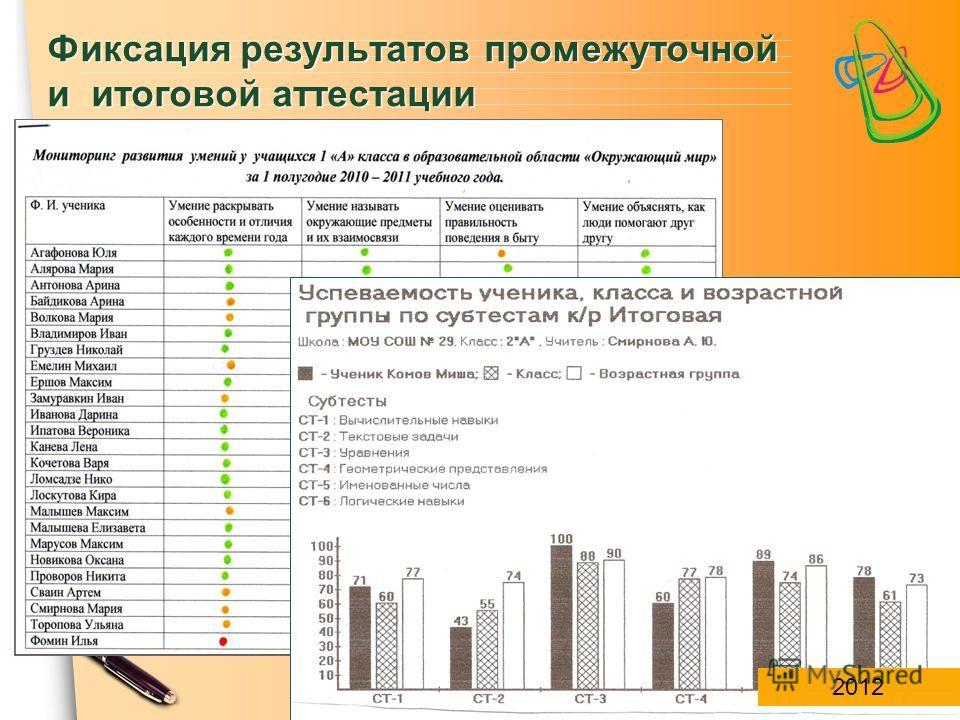 ЦПСО «ТОЧА ПСИ» Фиксация результатов промежуточной и итоговой аттестации 2012