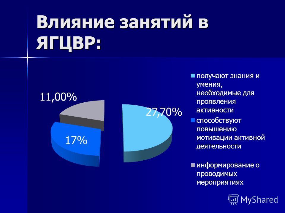 Влияние занятий в ЯГЦВР:
