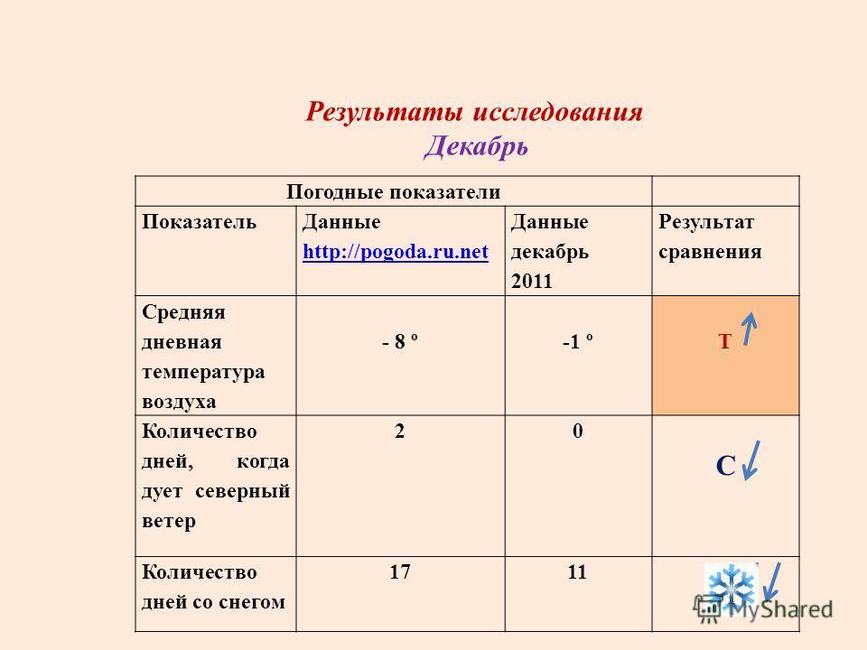 Погодные показатели Показатель Данные http://pogoda.ru.net Данные декабрь 2011 Результат сравнения Средняя дневная температура воздуха - 8 º -1 º Т Количество дней, когда дует северный ветер 20 С Количество дней со снегом 1711 Результаты исследования