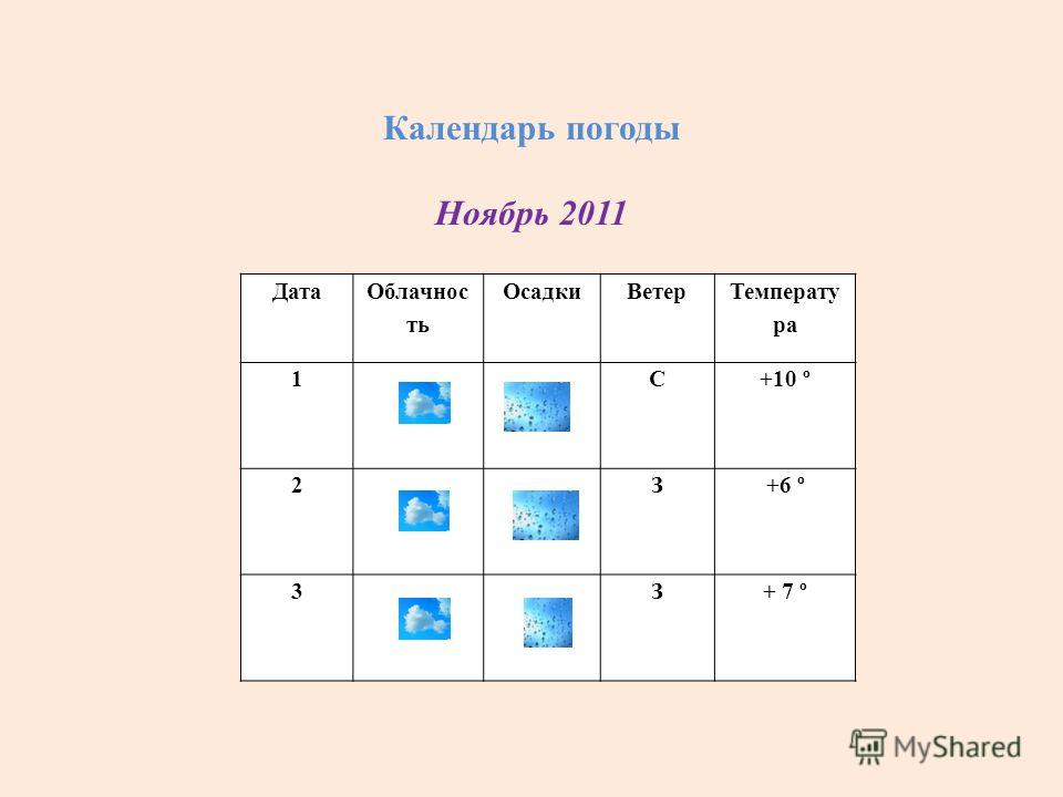 Календарь погоды Ноябрь 2011 Дата Облачнос ть ОсадкиВетер Температу ра 1С+10 º 2З+6 º 3З+ 7 º