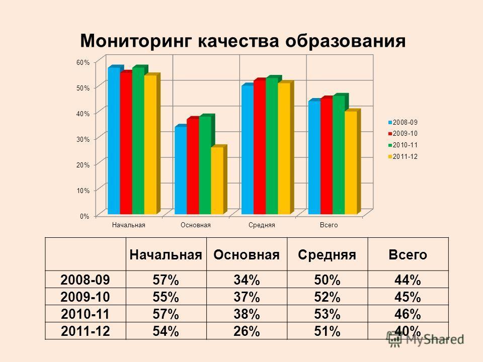 Мониторинг качества образования НачальнаяОсновнаяСредняяВсего 2008-0957%34%50%44% 2009-1055%37%52%45% 2010-1157%38%53%46% 2011-1254%26%51%40%