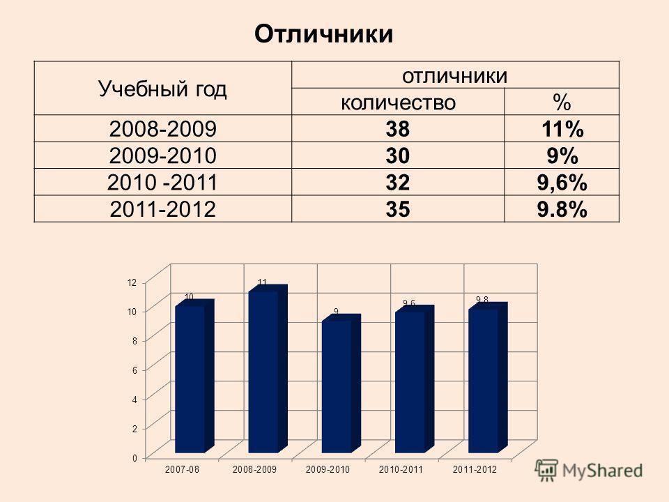Учебный год отличники количество% 2008-20093811% 2009-2010309% 2010 -2011329,6% 2011-2012359.8% Отличники