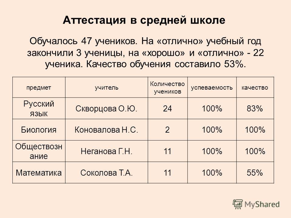 Аттестация в средней школе Обучалось 47 учеников. На «отлично» учебный год закончили 3 ученицы, на «хорошо» и «отлично» - 22 ученика. Качество обучения составило 53%. предметучитель Количество учеников успеваемостькачество Русский язык Скворцова О.Ю.