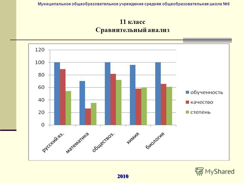 Муниципальное общеобразовательное учреждение средняя общеобразовательная школа 6 11 класс Сравнительный анализ 2010