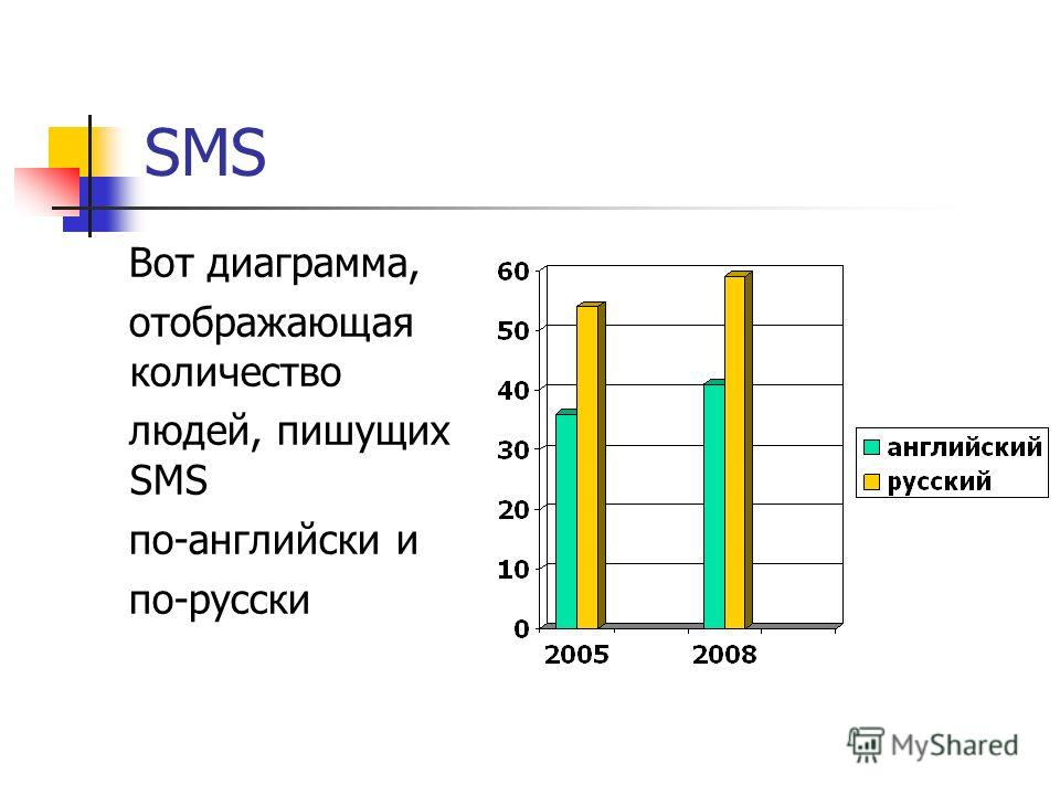 SMS Вот диаграмма, отображающая количество людей, пишущих SMS по-английски и по-русски