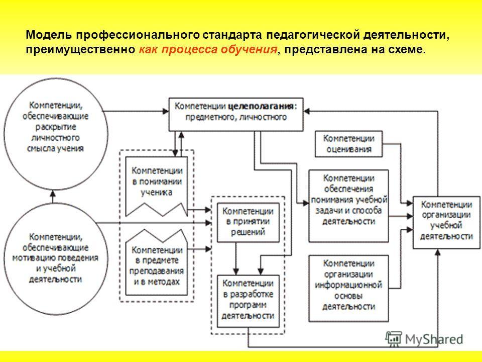 Модель профессионального стандарта педагогической деятельности, преимущественно как процесса обучения, представлена на схеме.