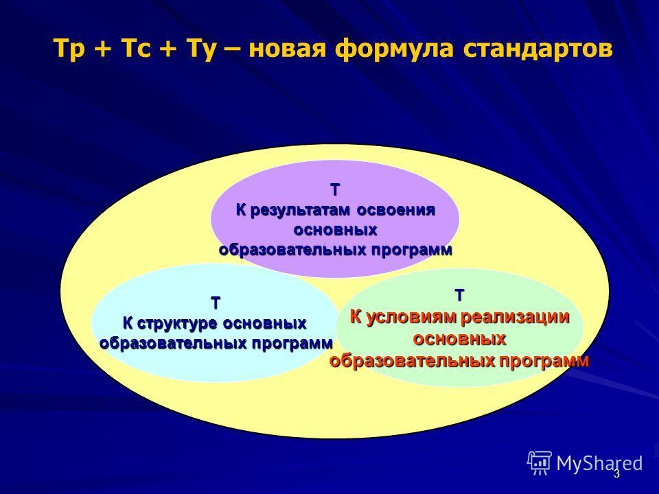 3 Т К структуре основных образовательных программ Т К результатам освоения основных образовательных программ Т К условиям реализации основных образовательных программ Тр + Тс + Ту – новая формула стандартов