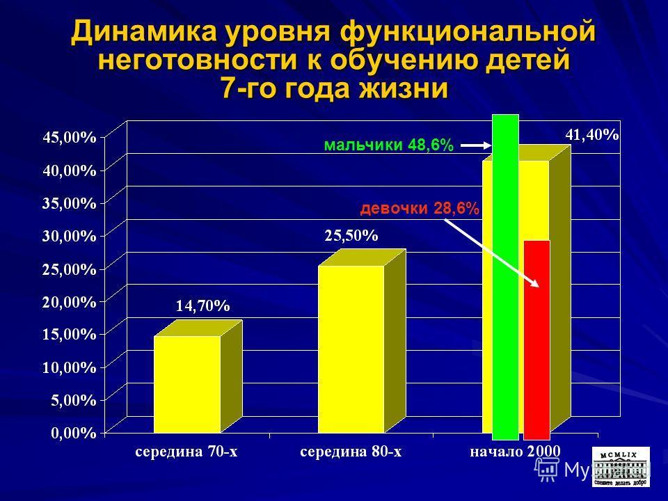 35 Динамика уровня функциональной неготовности к обучению детей 7-го года жизни мальчики 48,6% девочки 28,6%