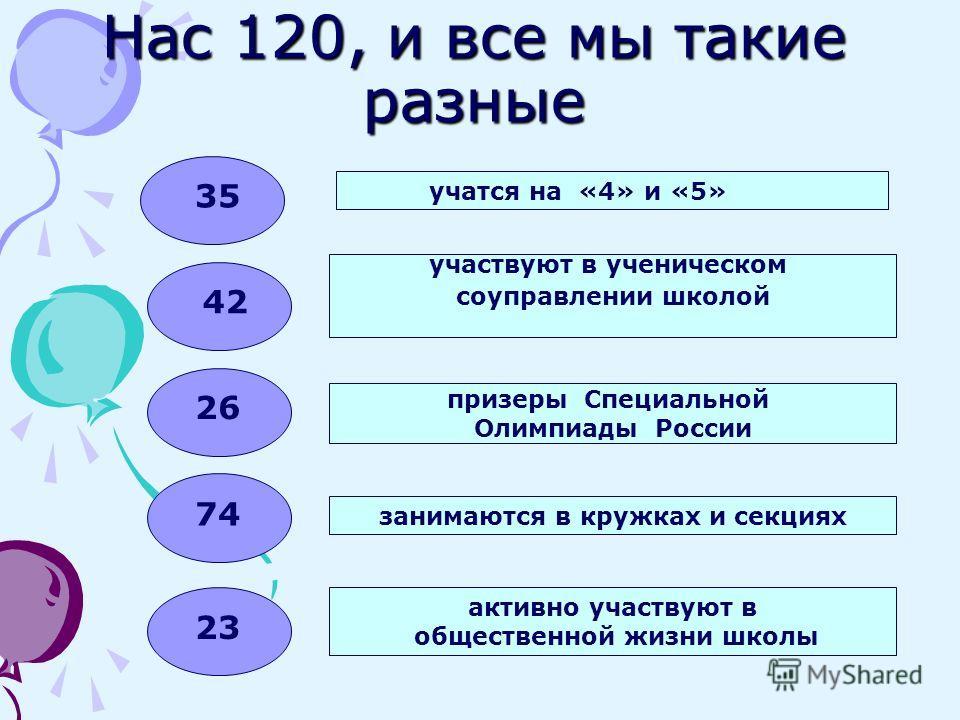 Нас 120, и все мы такие разные 35 42 26 23 участвуют в ученическом соуправлении школой призеры Специальной Олимпиады России занимаются в кружках и секциях активно участвуют в общественной жизни школы учатся на «4» и «5» 74