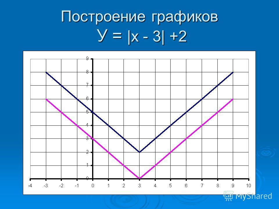Построение графиков У = |х - 3| +2