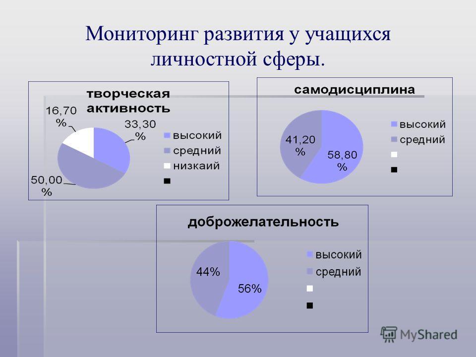 Мониторинг развития у учащихся личностной сферы.