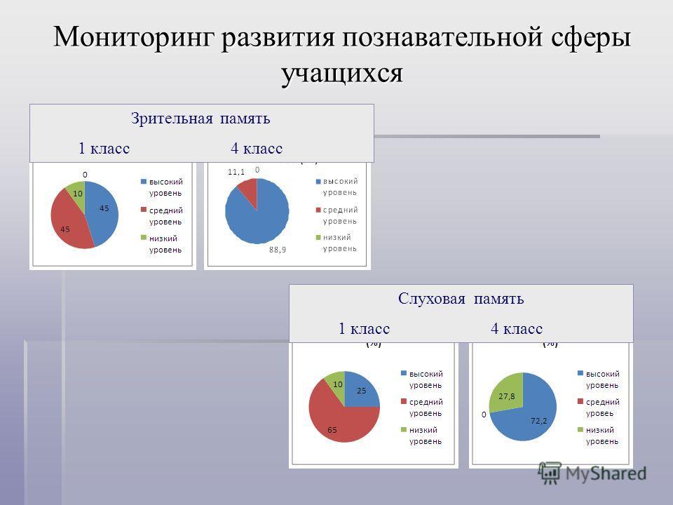 Мониторинг развития познавательной сферы учащихся Зрительная память 1 класс 4 класс Слуховая память 1 класс 4 класс