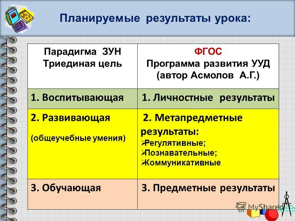 Планируемые результаты урока: Парадигма ЗУН Триединая цель ФГОС Программа развития УУД (автор Асмолов А.Г.) 1. Воспитывающая1. Личностные результаты 2. Развивающая (общеучебные умения) 2. Метапредметные результаты: Регулятивные; Познавательные; Комму