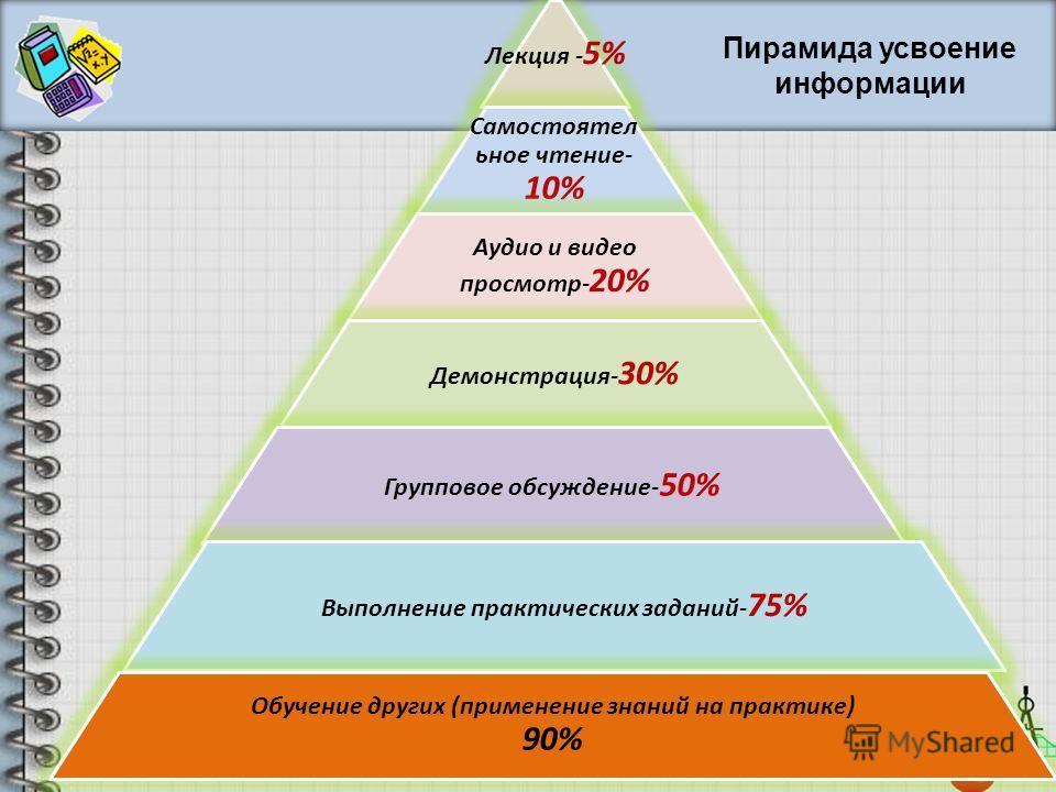 Лекция - 5% Самостоятел ьное чтение- 10% Аудио и видео просмотр- 20% Демонстрация- 30% Групповое обсуждение- 50% Выполнение практических заданий- 75% Обучение других (применение знаний на практике) 90% Пирамида усвоение информации