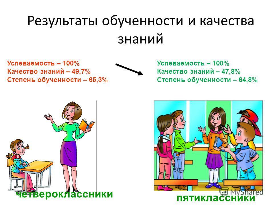2 Результаты обученности и качества знаний Успеваемость – 100% Качество знаний – 49,7% Степень обученности – 65,3% Успеваемость – 100% Качество знаний – 47,8% Степень обученности – 64,8% пятиклассники четвероклассники