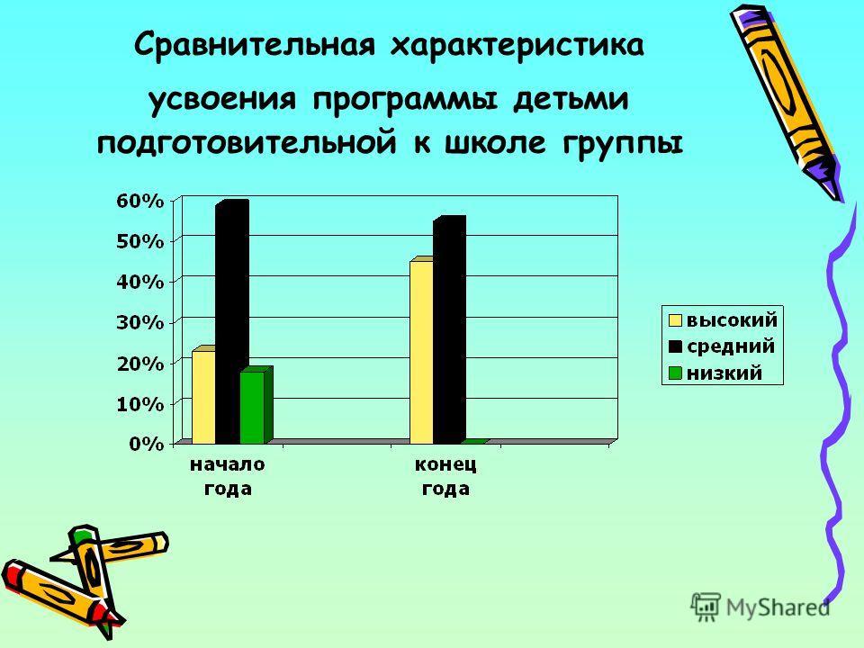 Сравнительная характеристика усвоения программы детьми подготовительной к школе группы
