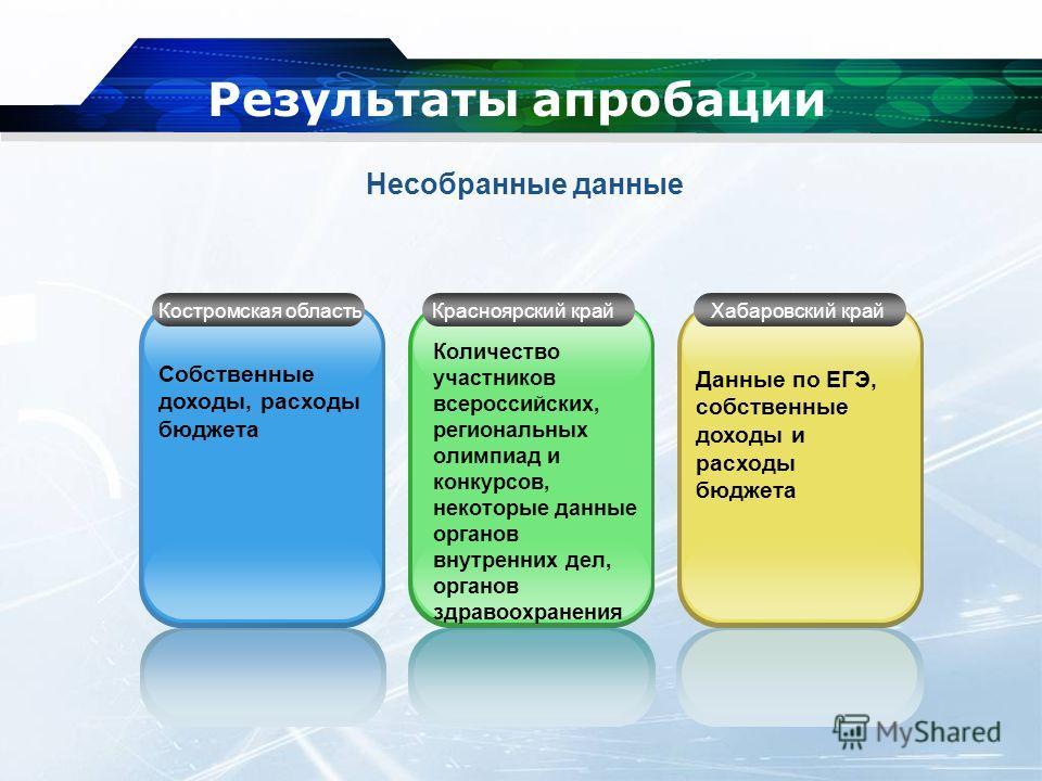 Результаты апробации Собственные доходы, расходы бюджета Количество участников всероссийских, региональных олимпиад и конкурсов, некоторые данные органов внутренних дел, органов здравоохранения Данные по ЕГЭ, собственные доходы и расходы бюджета Кост