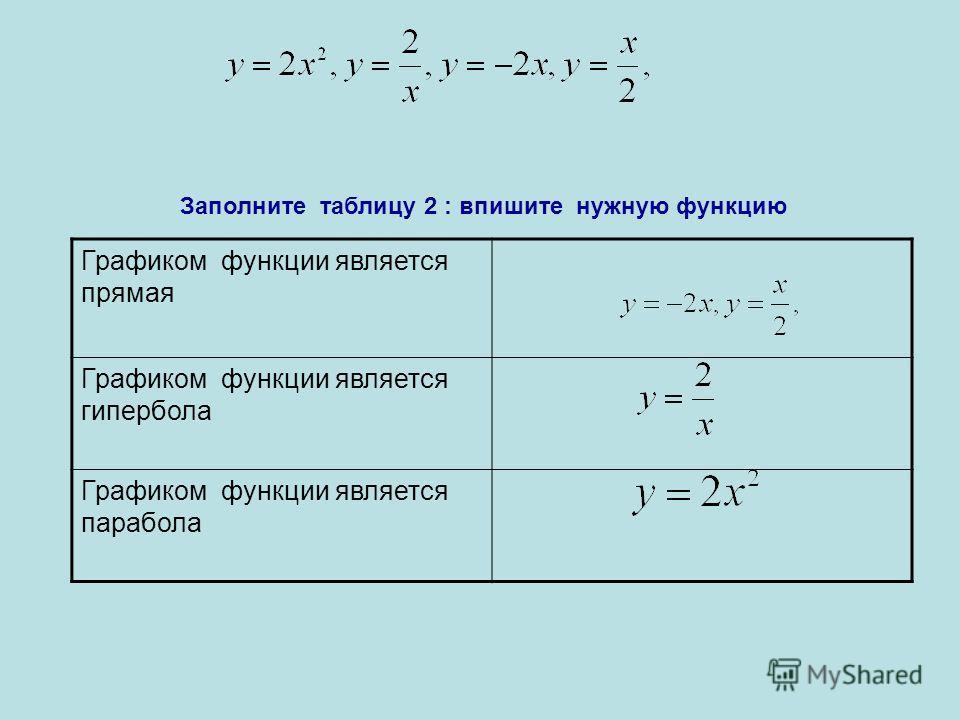 Графиком функции является прямая Графиком функции является гипербола Графиком функции является парабола Заполните таблицу 2 : впишите нужную функцию