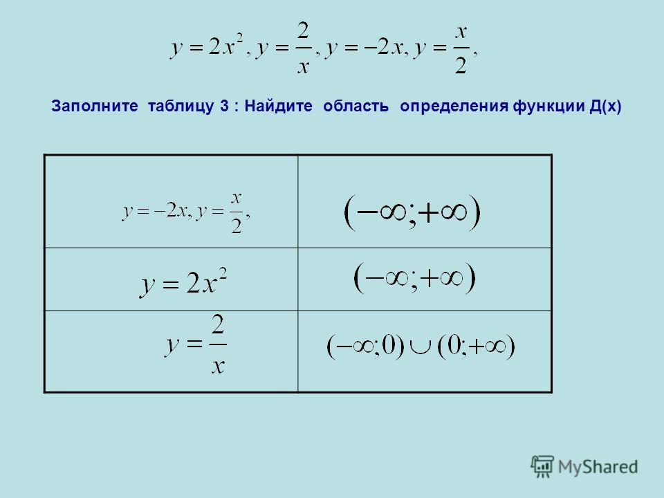 Заполните таблицу 3 : Найдите область определения функции Д(х)