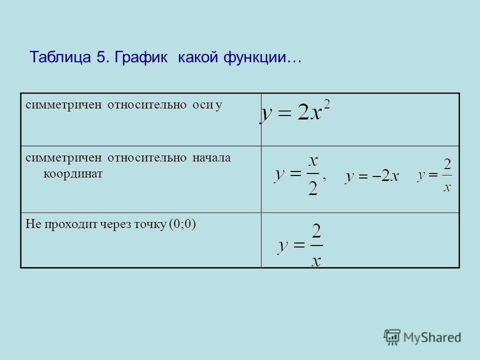 Таблица 5. График какой функции… симметричен относительно оси у симметричен относительно начала координат Не проходит через точку (0;0)