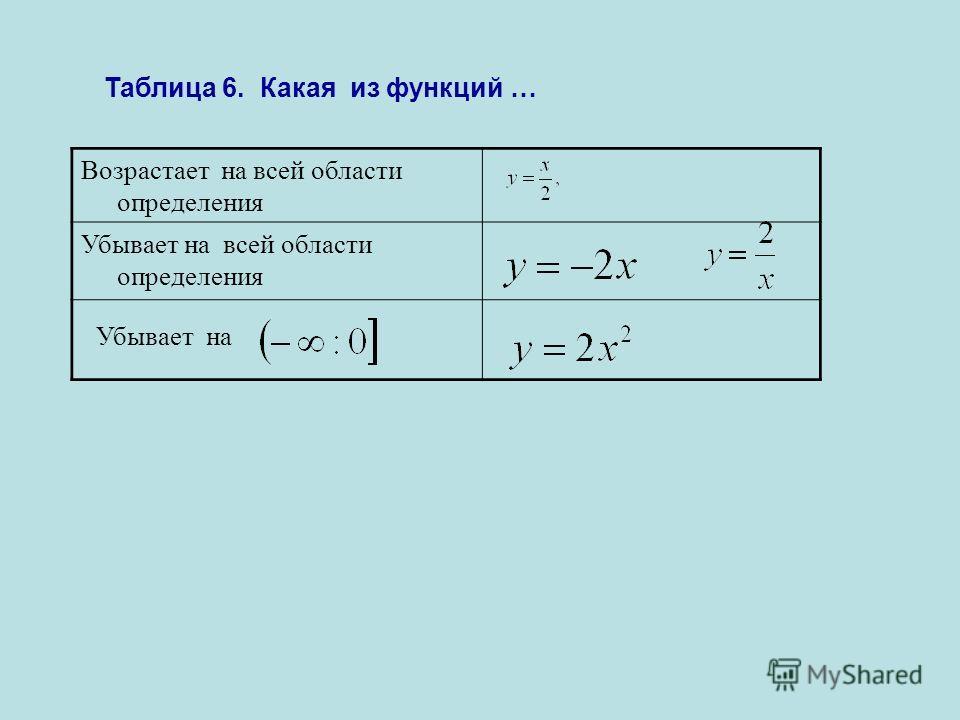 Таблица 6. Какая из функций … Убывает на Возрастает на всей области определения Убывает на всей области определения
