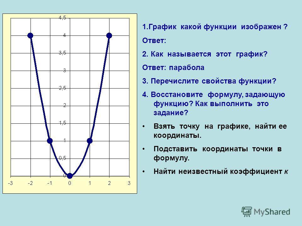 1.График какой функции изображен ? Ответ: 2. Как называется этот график? Ответ: парабола 3. Перечислите свойства функции? 4. Восстановите формулу, задающую функцию? Как выполнить это задание? Взять точку на графике, найти ее координаты. Подставить ко