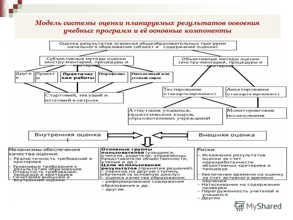 Модель системы оценки планируемых результатов освоения учебных программ и её основные компоненты