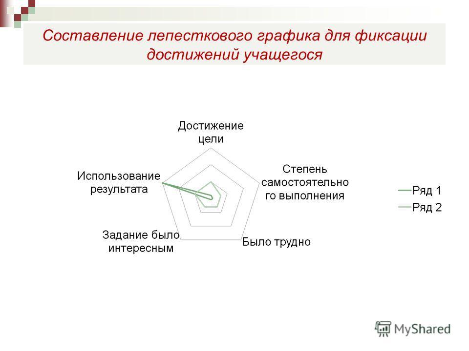 Составление лепесткового графика для фиксации достижений учащегося
