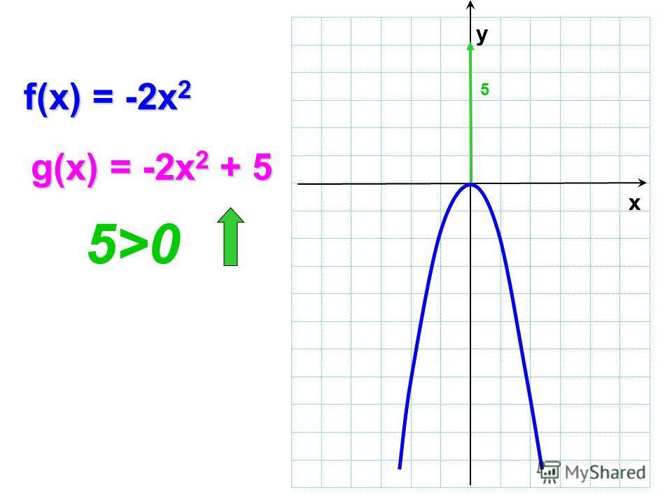 f(x) = -2x 2 g(x) = -2x 2 + 5 5>0 х y 5