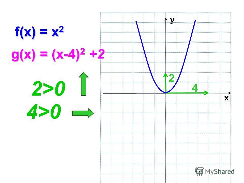 y х f(x) = x 2 g(x) = (x-4) 2 g(x) = (x-4) 2 +2 4 4>0 2>0 2