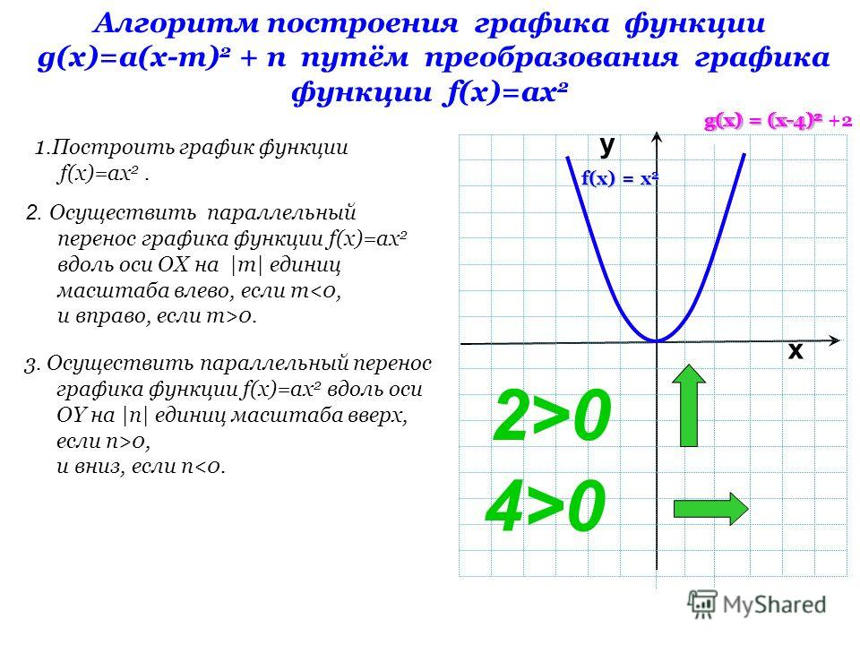 y Алгоритм построения графика функции g(x)=а(х-m) 2 + n путём преобразования графика функции f(x)=аx 2 1.Построить график функции f(x)=аx 2. 2. Осуществить параллельный перенос графика функции f(x)=аx 2 вдоль оси OX на |m| единиц масштаба влево, если