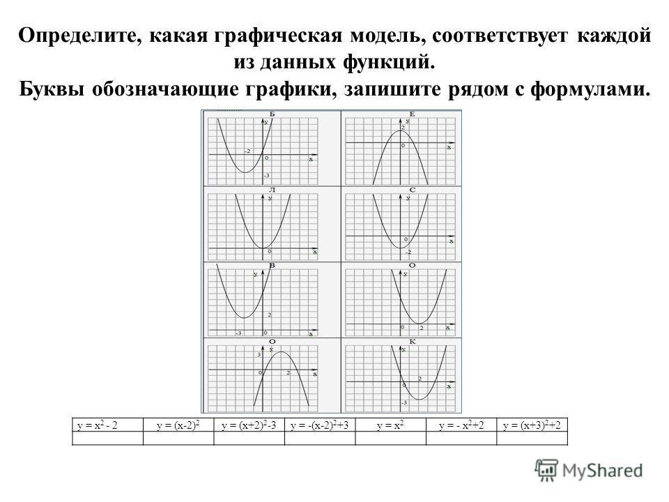 Определите, какая графическая модель, соответствует каждой из данных функций. Буквы обозначающие графики, запишите рядом с формулами. y = x 2 - 2y = (x-2) 2 y = (x+2) 2 -3y = -(x-2) 2 +3y = x 2 y = - x 2 +2y = (x+3) 2 +2