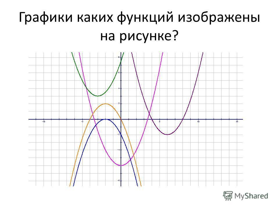 Графики каких функций изображены на рисунке?