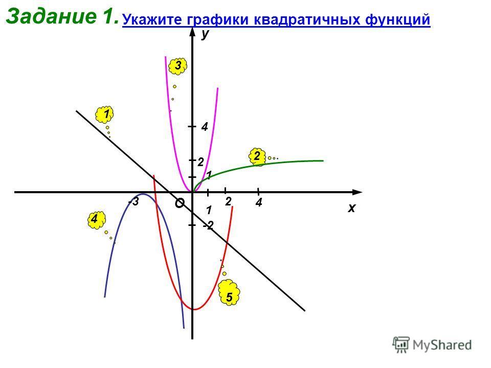 Задание 1. 4 -3 -2 2 Укажите графики квадратичных функций 1 2 3 4 4 x y O 1 1 2 5