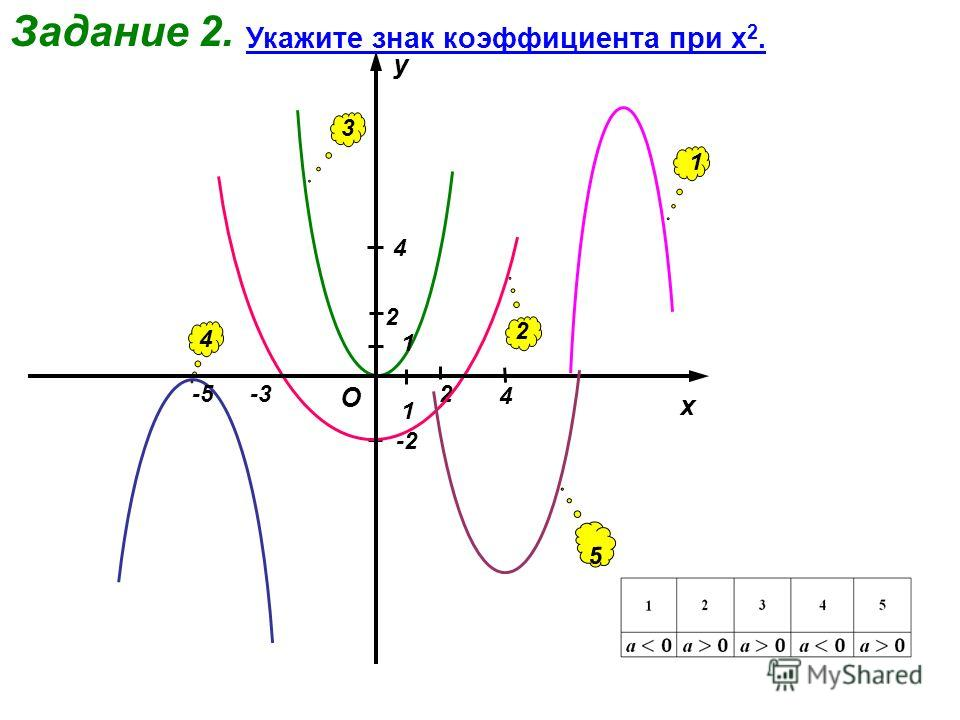 Задание 2. 4 -5-3 -2 2 Укажите знак коэффициента при х 2. 1 2 3 4 5 4 x y O 1 1 2
