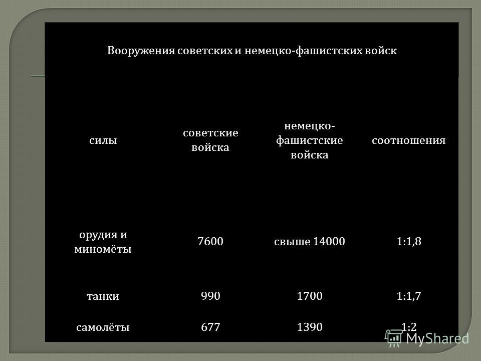 Вооружения советских и немецко - фашистских войск силы советские войска немецко - фашистские войска соотношения орудия и миномёты 7600 свыше 140001:1,8 танки 99017001:1,7 самолёты 67713901:2
