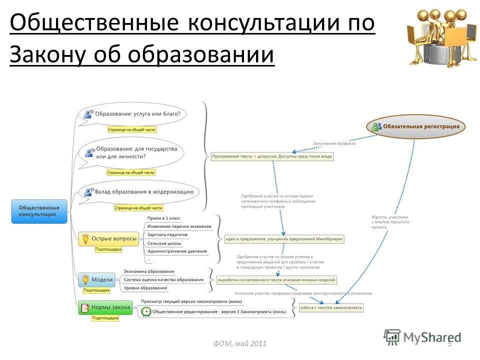 Общественные консультации по Закону об образовании ФОМ, май 20115