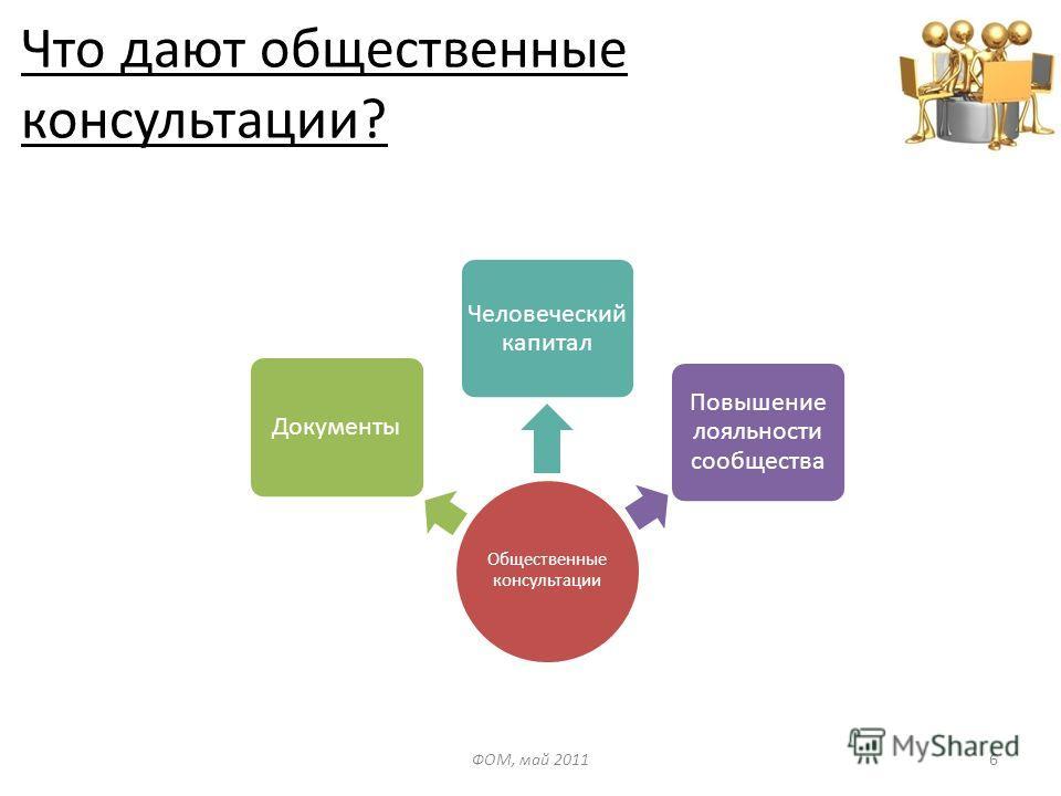 Что дают общественные консультации? Общественные консультации Документы Человеческий капитал Повышение лояльности сообщества ФОМ, май 20116
