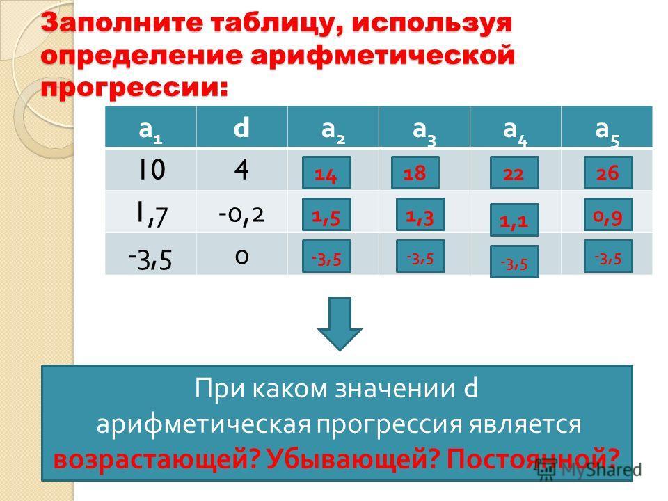 Заполните таблицу, используя определение арифметической прогрессии: а1а1 d а2а2 а3а3 а4а4 а5а5 104 1,7-0,2 -3,50 При к аком з начении d а рифметическая п рогрессия я вляется возрастающей ? У бывающей ? П остоянной ? 14182226 1,51,3 1,1 0,9 -3,5
