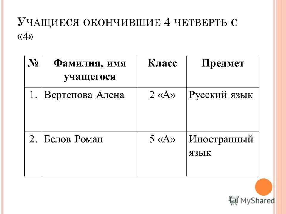 У ЧАЩИЕСЯ ОКОНЧИВШИЕ 4 ЧЕТВЕРТЬ С «4» Фамилия, имя учащегося КлассПредмет 1.Вертепова Алена2 «А»Русский язык 2.Белов Роман5 «А»Иностранный язык