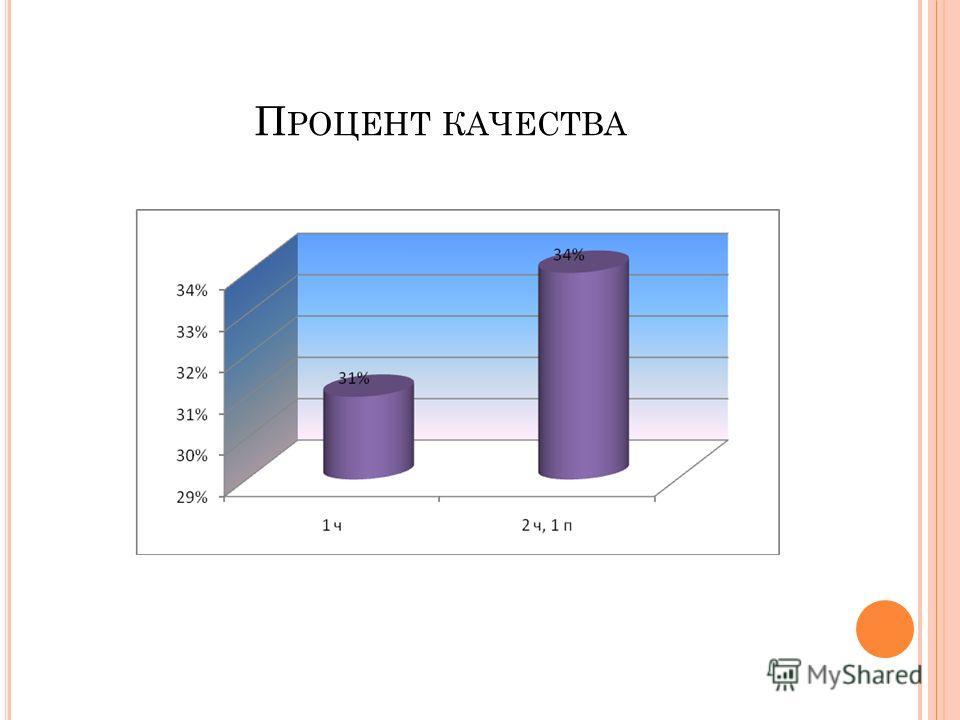 П РОЦЕНТ КАЧЕСТВА
