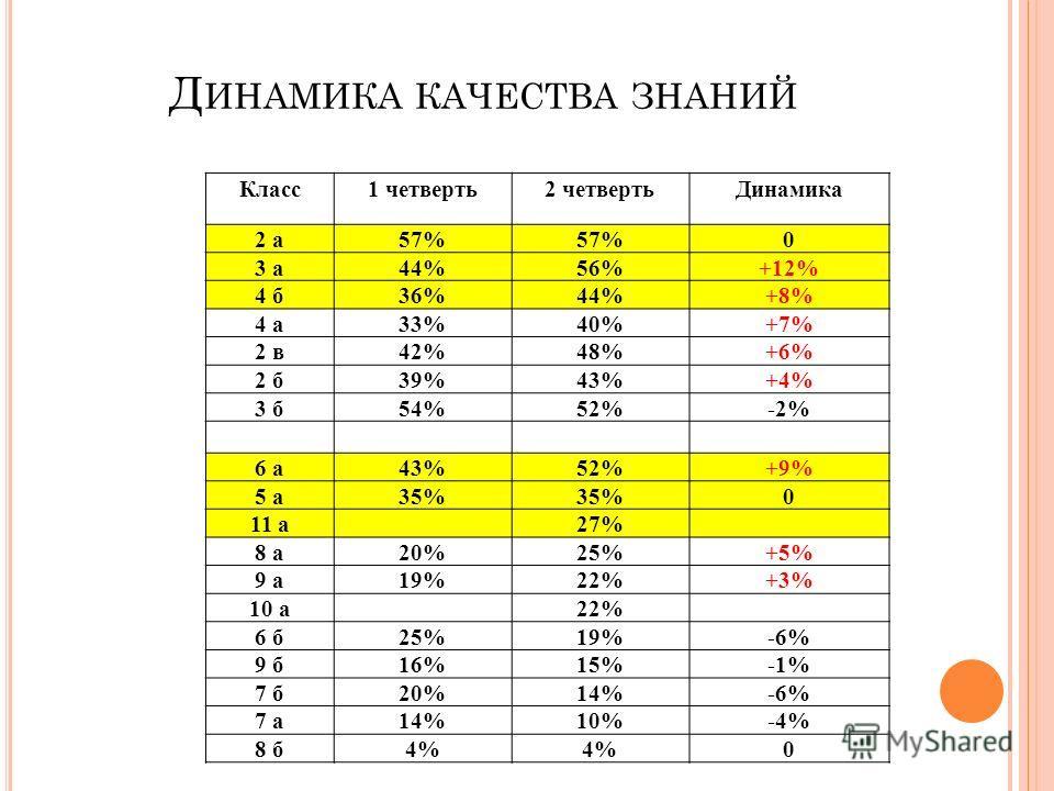 Д ИНАМИКА КАЧЕСТВА ЗНАНИЙ Класс1 четверть2 четвертьДинамика 2 а57% 0 3 а44%56%+12% 4 б36%44%+8% 4 а33%40%+7% 2 в42%48%+6% 2 б39%43%+4% 3 б54%52%-2% 6 а43%52%+9% 5 а35% 0 11 а27% 8 а20%25%+5% 9 а19%22%+3% 10 а22% 6 б25%19%-6% 9 б16%15%-1% 7 б20%14%-6%