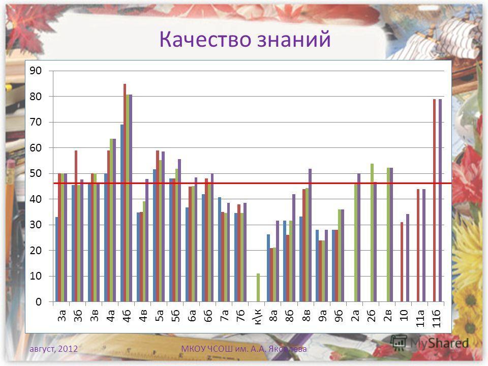 Качество знаний август, 2012МКОУ ЧСОШ им. А.А. Яковлева 10
