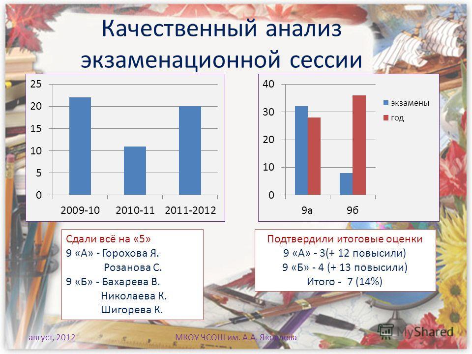 Качественный анализ экзаменационной сессии август, 2012 Сдали всё на «5» 9 «А» - Горохова Я. Розанова С. 9 «Б» - Бахарева В. Николаева К. Шигорева К. Подтвердили итоговые оценки 9 «А» - 3(+ 12 повысили) 9 «Б» - 4 (+ 13 повысили) Итого - 7 (14%) МКОУ
