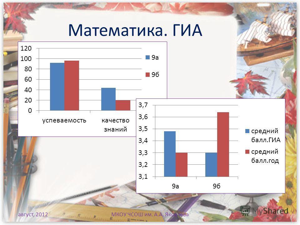 Математика. ГИА август, 2012МКОУ ЧСОШ им. А.А. Яковлева 14