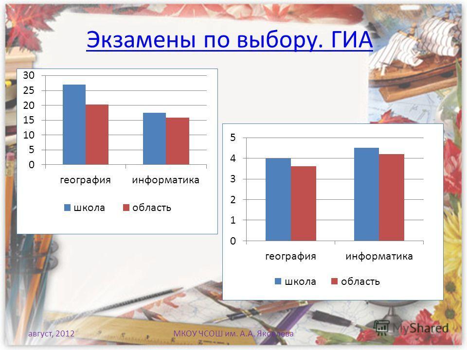август, 2012МКОУ ЧСОШ им. А.А. Яковлева Экзамены по выбору. ГИА 18