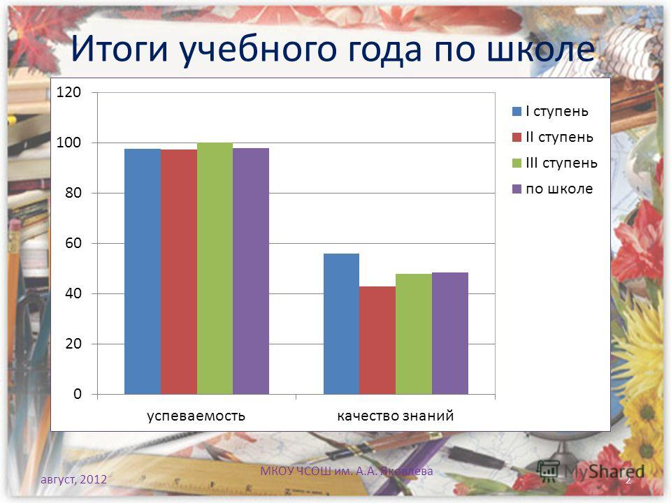 август, 2012 МКОУ ЧСОШ им. А.А. Яковлева Итоги учебного года по школе 2