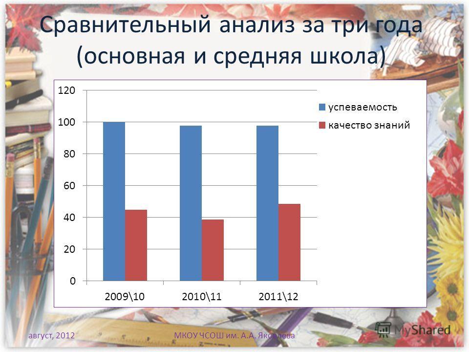 Сравнительный анализ за три года (основная и средняя школа) август, 2012МКОУ ЧСОШ им. А.А. Яковлева 6
