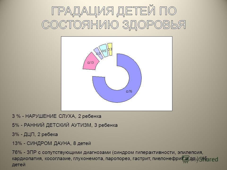 3 % - НАРУШЕНИЕ СЛУХА, 2 ребенка 5% - РАННИЙ ДЕТСКИЙ АУТИЗМ, 3 ребенка 3% - ДЦП, 2 ребека 13% - СИНДРОМ ДАУНА, 8 детей 76% - ЗПР с сопутствующими диагнозами (синдром гиперактивности, эпилепсия, кардиопатия, косоглазие, глухонемота, паропорез, гастрит