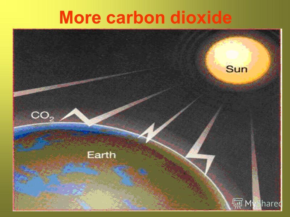 More carbon dioxide